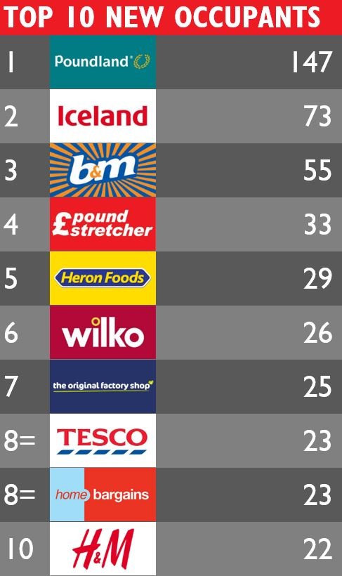 The top ten retailers currently occupying former Woolworths sites